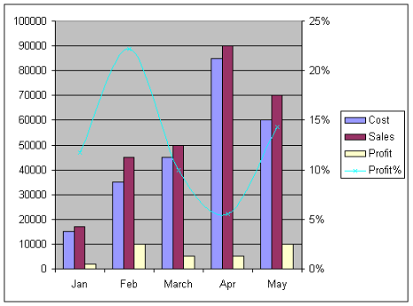 chart.profit